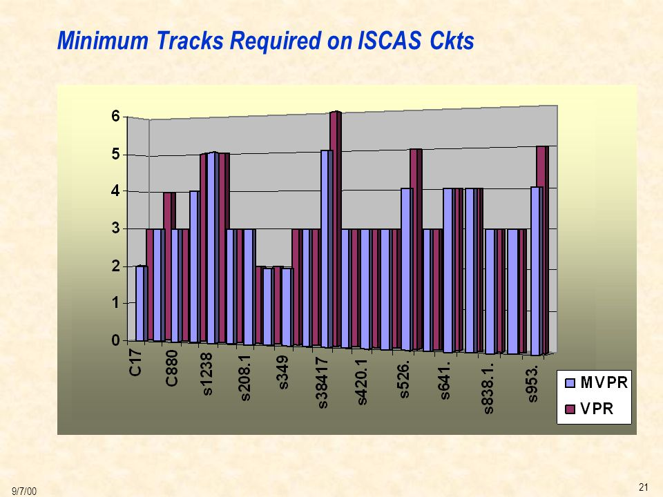 21 9/7/00 Minimum Tracks Required on ISCAS Ckts