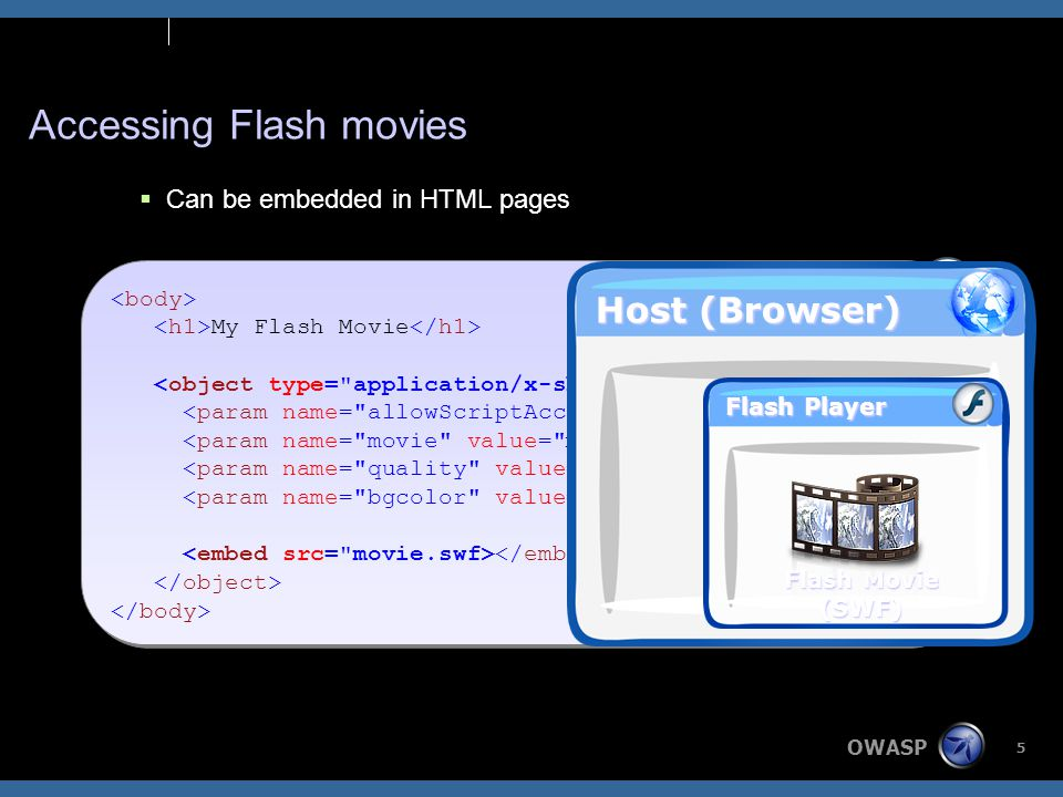 OWASP 6 Accessing Flash movies  Can be embedded in HTML pages  Can be accessed directly –http://host/movie.swf –A dummy HTML page may be created (browser dependant) –DOM access according to policy –Example (Firefox): <embed width= 100% height= 100% name= plugin src= http://host/movie.swf type= application/x-shockwave-flash /> <embed width= 100% height= 100% name= plugin src= http://host/movie.swf type= application/x-shockwave-flash />