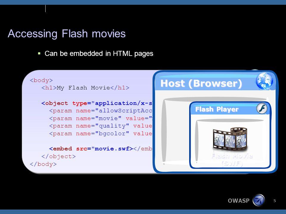 OWASP 16 Normal Usage