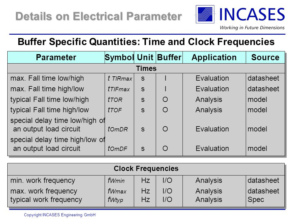 Copyright INCASES Engineering GmbH Details on Electrical Parameter Buffer Specific Quantities: Time and Clock Frequencies Times max.