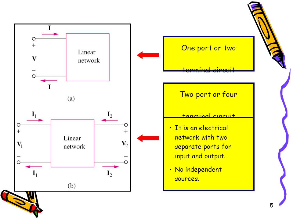 5 One port or two terminal circuit Two port or four terminal circuit It is an electrical network with two separate ports for input and output.