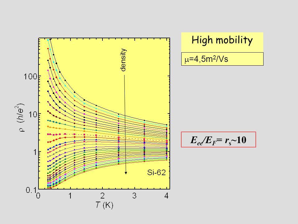 High mobility E ee /E F = r s ~10 density  =4,5m 2 /Vs