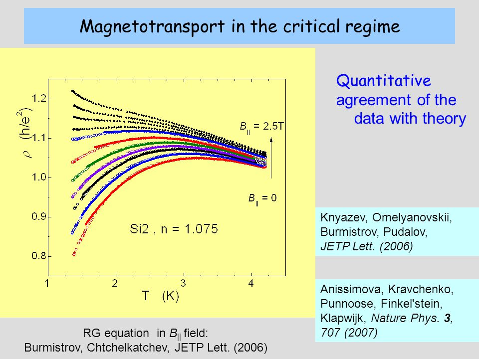Magnetotransport in the critical regime Quantitative agreement of the data with theory Knyazev, Omelyanovskii, Burmistrov, Pudalov, JETP Lett.