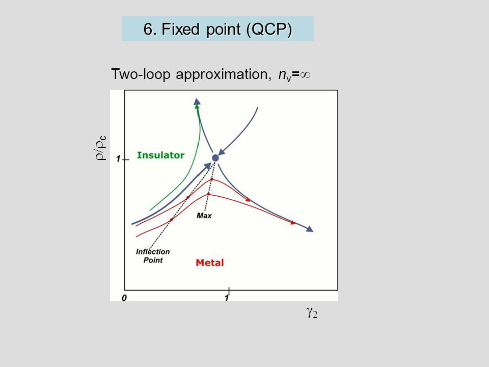 6. Fixed point (QCP) Two-loop approximation, n v =   c 