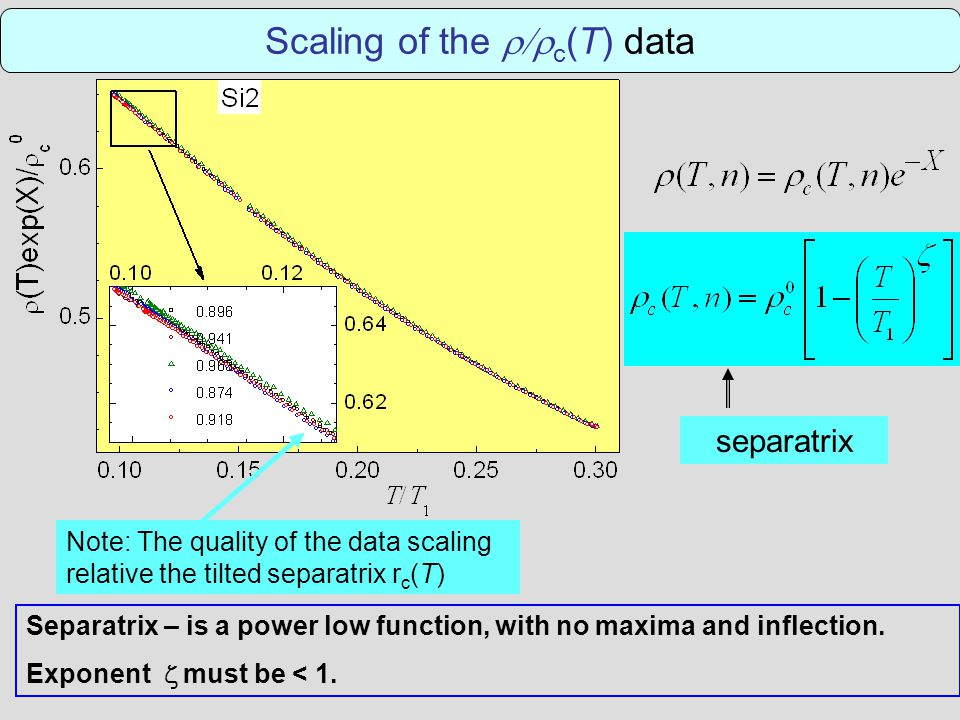 Scaling of the  c (T) data Note: The quality of the data scaling relative the tilted separatrix r c (T) Separatrix – is a power low function, with no maxima and inflection.
