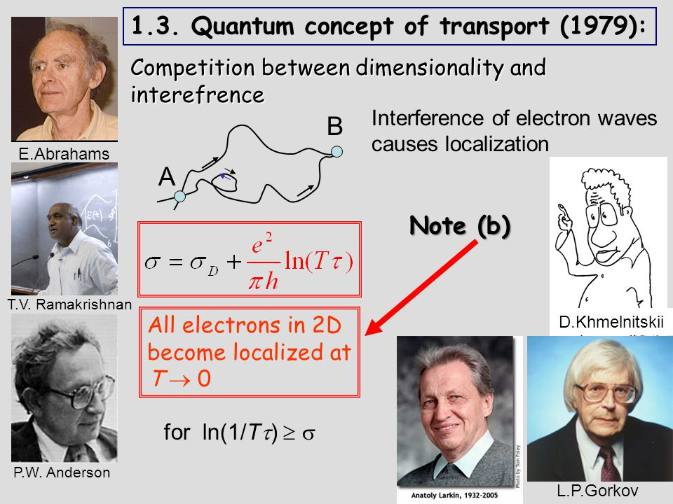 All electrons in 2D become localized at T  0 1.3.