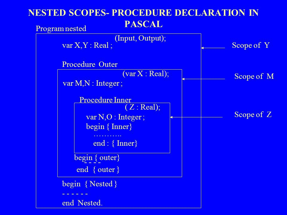 NESTED SCOPES- PROCEDURE DECLARATION IN PASCAL Program nested (Input, Output); var X,Y : Real ; Procedure Outer (var X : Real); var M,N : Integer ; Pr