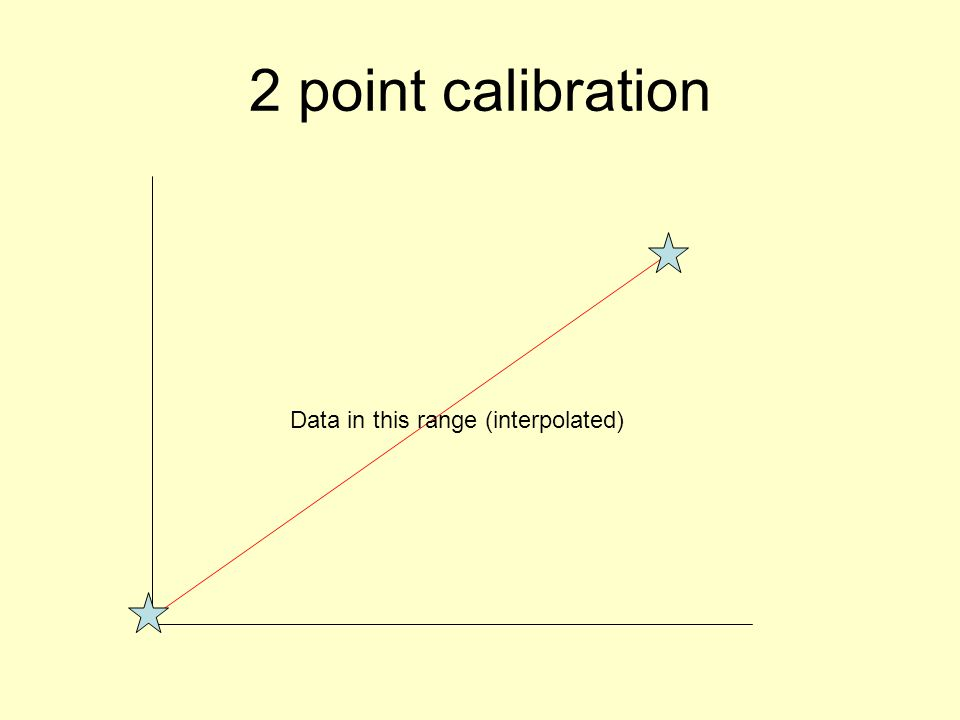 2 point calibration Data in this range (interpolated)