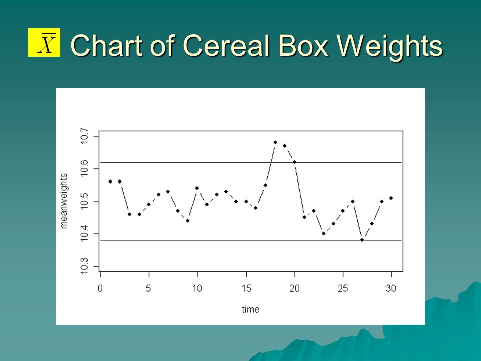 .. Chart of Cereal Box Weights