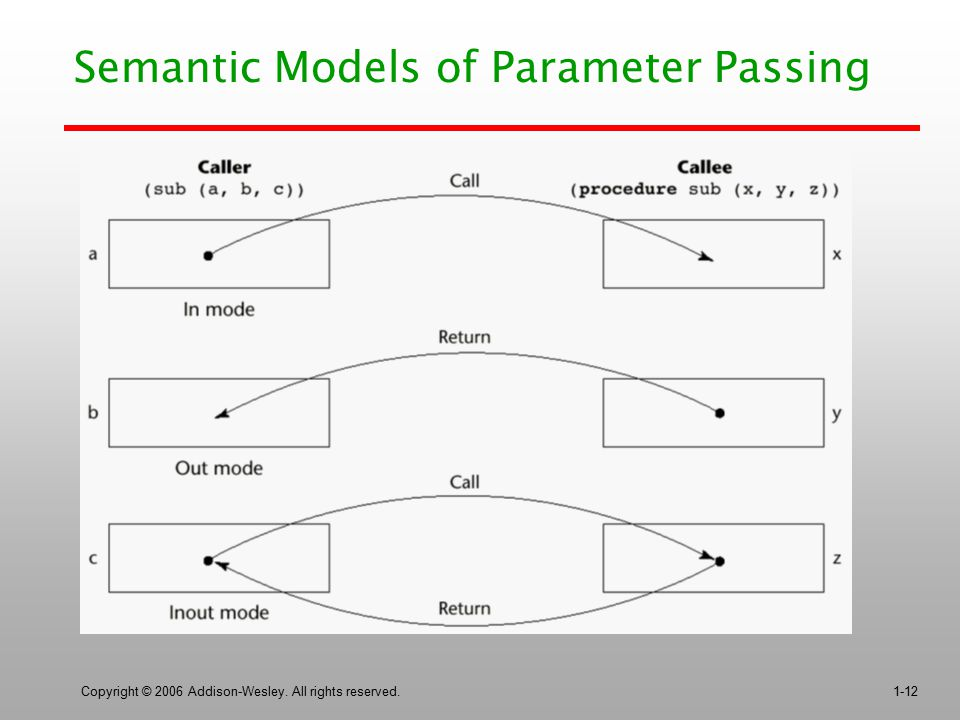 Copyright © 2006 Addison-Wesley. All rights reserved.1-12 Semantic Models of Parameter Passing