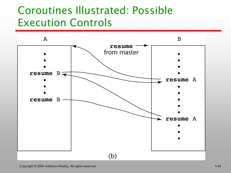 Copyright © 2006 Addison-Wesley. All rights reserved.1-44 Coroutines Illustrated: Possible Execution Controls
