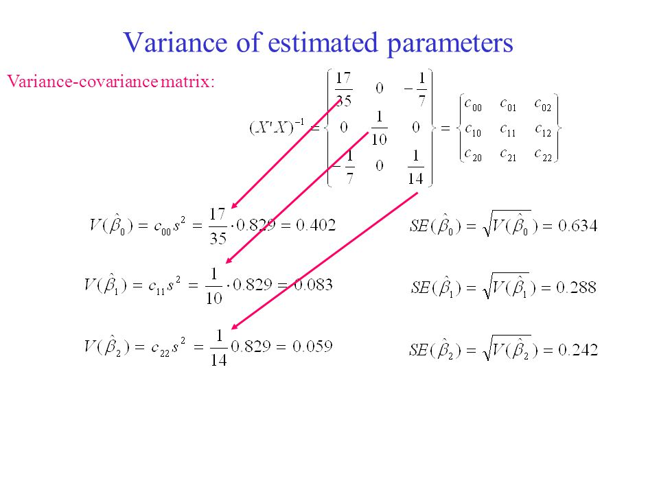 Variance of estimated parameters Variance-covariance matrix: