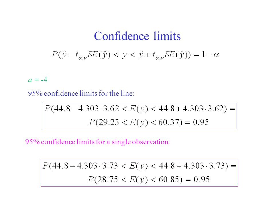 Confidence limits 95% confidence limits for the line: a = -4 95% confidence limits for a single observation: