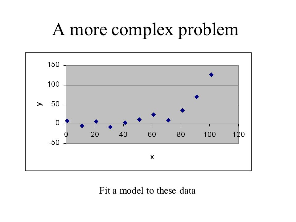 A more complex problem Fit a model to these data