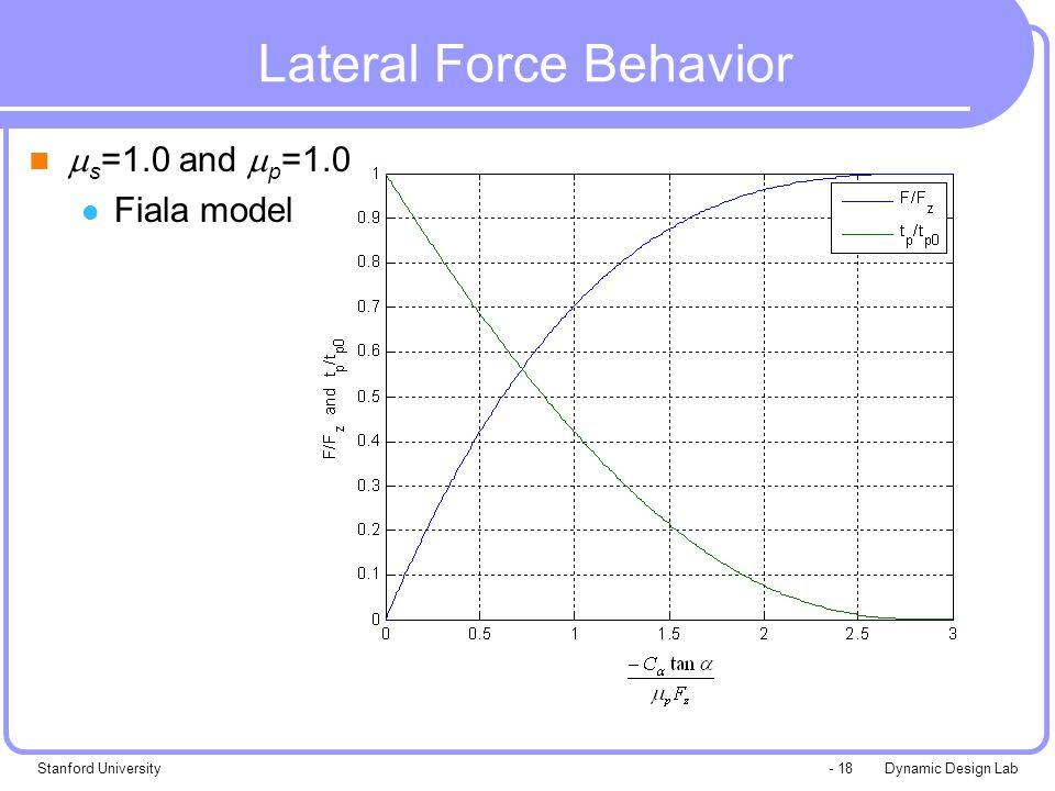 Dynamic Design LabStanford University- 18 Lateral Force Behavior  s =1.0 and  p =1.0 Fiala model