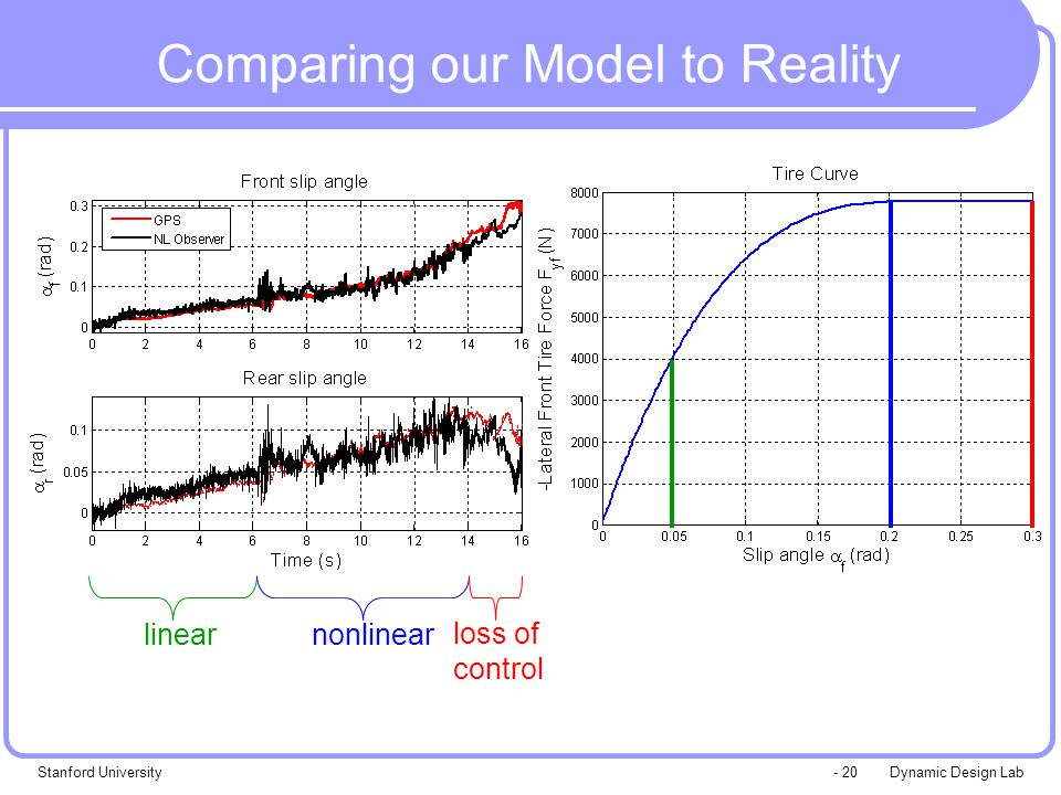 Dynamic Design LabStanford University- 20 linearnonlinear Comparing our Model to Reality loss of control