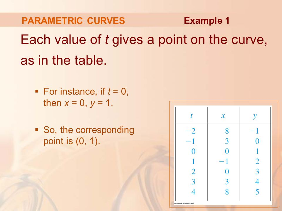 Each value of t gives a point on the curve, as in the table.