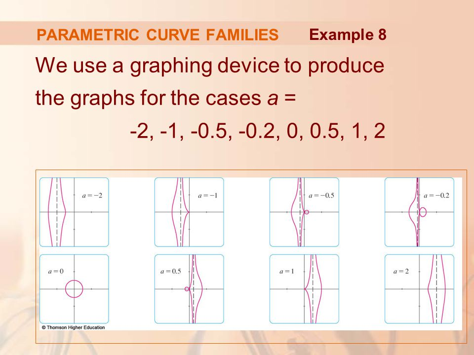 We use a graphing device to produce the graphs for the cases a = -2, -1, -0.5, -0.2, 0, 0.5, 1, 2 Example 8 PARAMETRIC CURVE FAMILIES