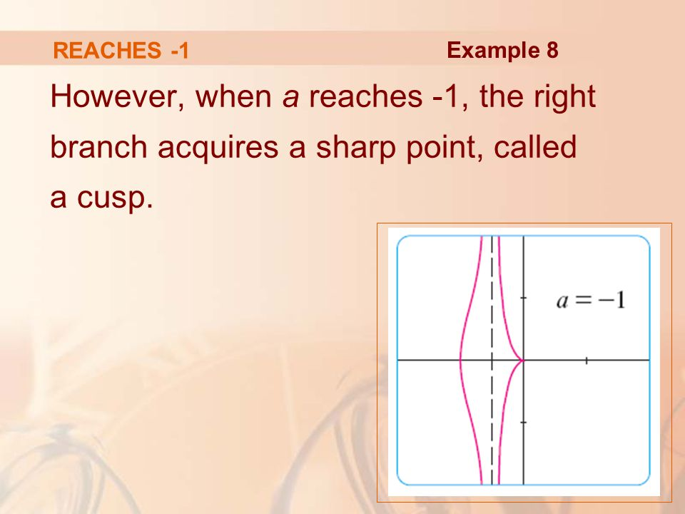 However, when a reaches -1, the right branch acquires a sharp point, called a cusp.
