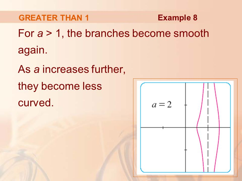 For a > 1, the branches become smooth again. As a increases further, they become less curved.
