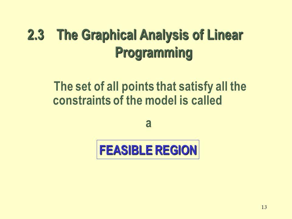 12 Max 8X 1 + 5X 2 (Weekly profit) subject to 2X 1 + 1X 2  1000 (Plastic) 3X 1 + 4X 2  2400 (Production Time) X 1 + X 2  700 (Total production) X 1 - X 2  350 (Mix) X j > = 0, j = 1,2 (Nonnegativity) The Galaxy Linear Programming Model