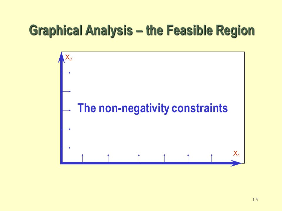 14 Using a graphical presentation we can represent all the constraints, the objective function, and the three types of feasible points.