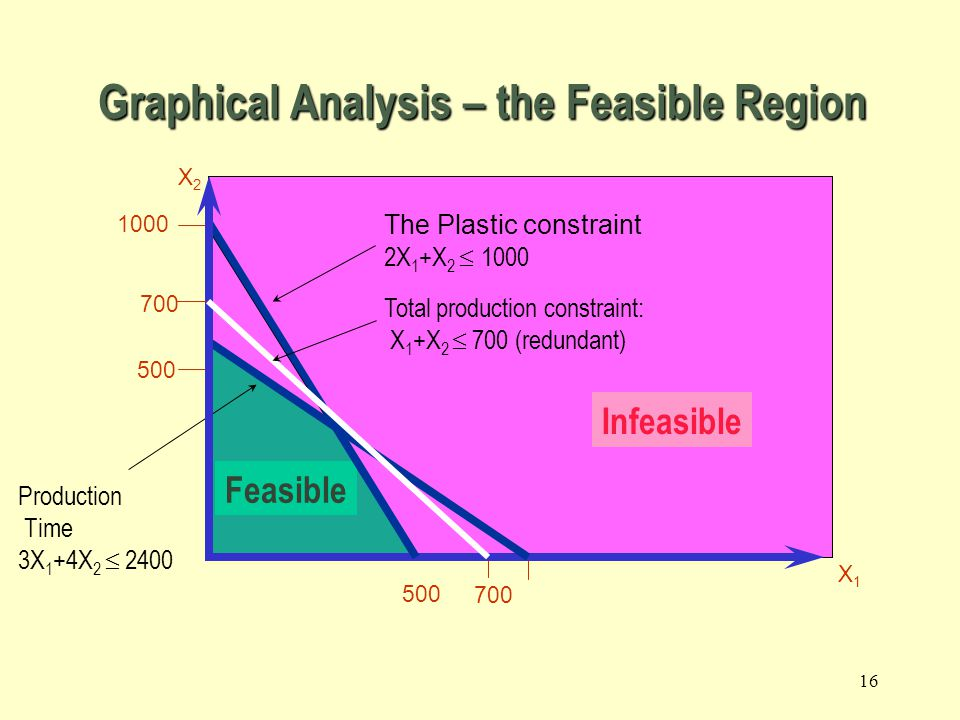 15 The non-negativity constraints X2X2 X1X1 Graphical Analysis – the Feasible Region
