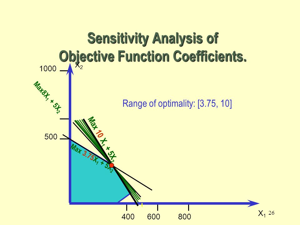 25 500 1000 500800 X2X2 X1X1 Max 8X 1 + 5X 2 Max 4X 1 + 5X 2 Max 3.75X 1 + 5X 2 Max 2X 1 + 5X 2 Sensitivity Analysis of Objective Function Coefficients.