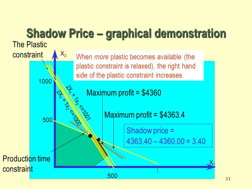 30 Shadow Prices Assuming there are no other changes to the input parameters, the change to the objective function value per unit increase to a right hand side of a constraint is called the Shadow Price
