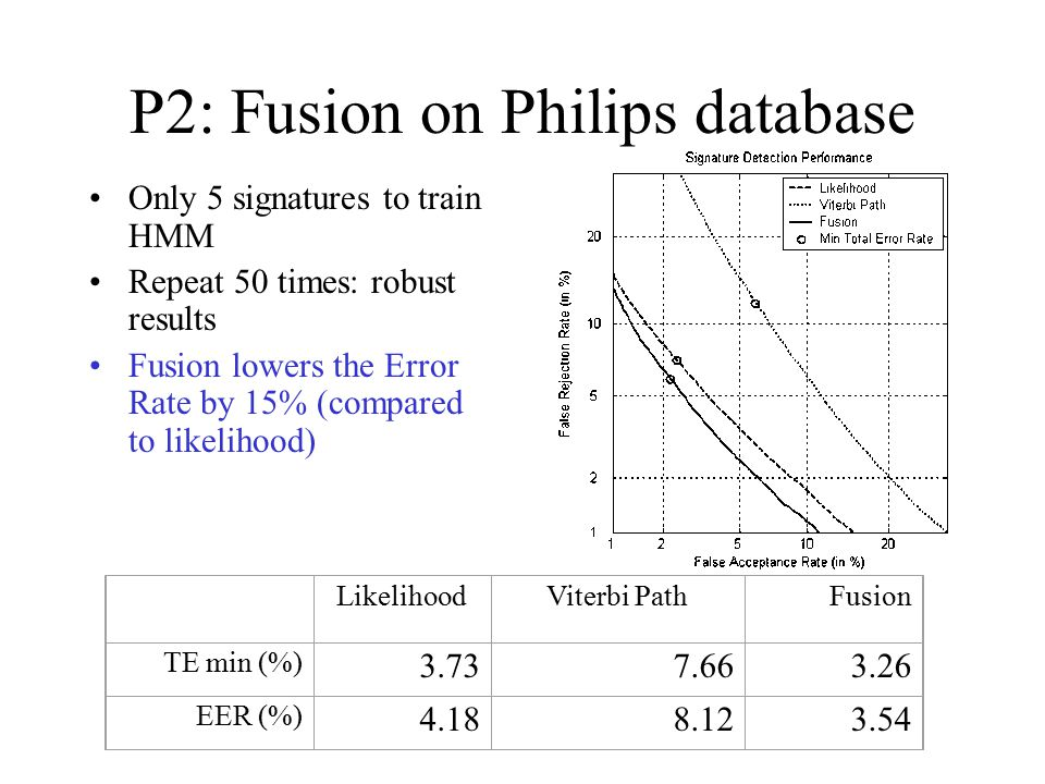 P2: Fusion on Philips database Only 5 signatures to train HMM Repeat 50 times: robust results Fusion lowers the Error Rate by 15% (compared to likelihood) LikelihoodViterbi PathFusion TE min (%) 3.737.663.26 EER (%) 4.188.123.54