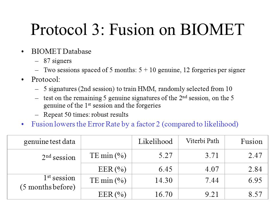 Protocol 3: Fusion on BIOMET BIOMET Database –87 signers –Two sessions spaced of 5 months: 5 + 10 genuine, 12 forgeries per signer Protocol: –5 signatures (2nd session) to train HMM, randomly selected from 10 –test on the remaining 5 genuine signatures of the 2 nd session, on the 5 genuine of the 1 st session and the forgeries –Repeat 50 times: robust results Fusion lowers the Error Rate by a factor 2 (compared to likelihood) genuine test data Likelihood Viterbi Path Fusion 2 nd session TE min (%)5.273.712.47 EER (%)6.454.072.84 1 st session (5 months before) TE min (%)14.307.446.95 EER (%)16.709.218.57