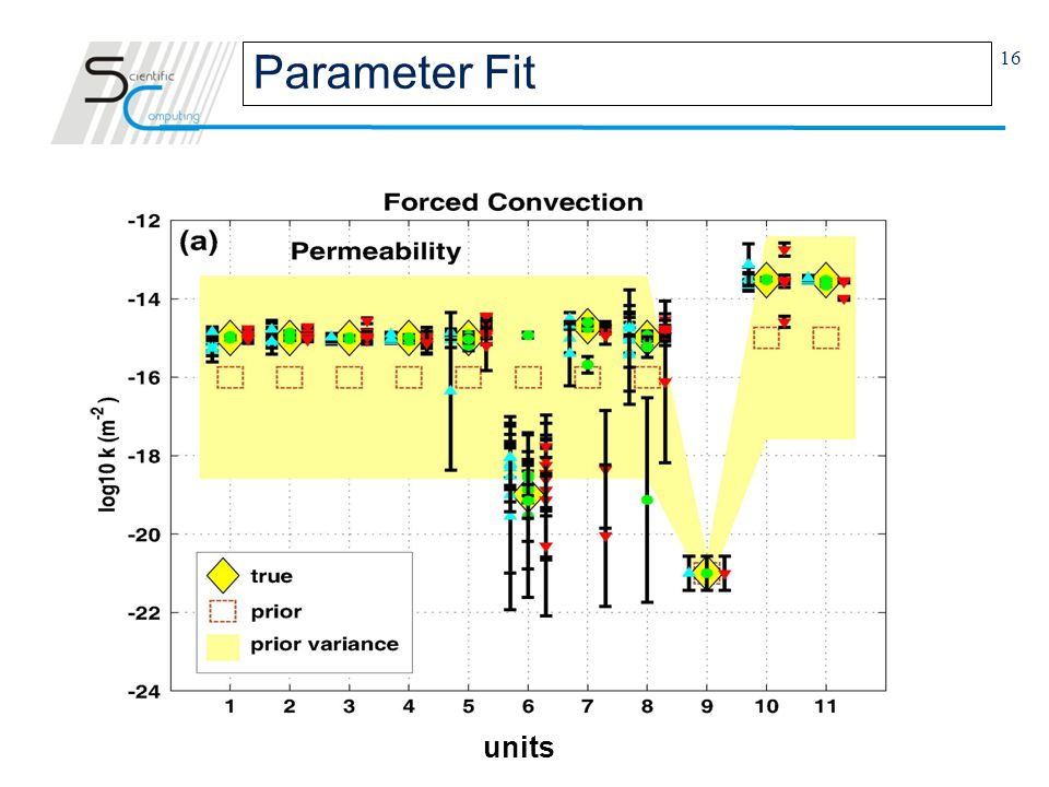 16 Parameter Fit units