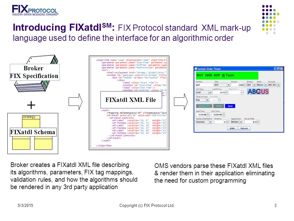 5/3/2015Copyright (c) FIX Protocol Ltd.3 Introducing FIXatdl SM : FIX Protocol standard XML mark-up language used to define the interface for an algor