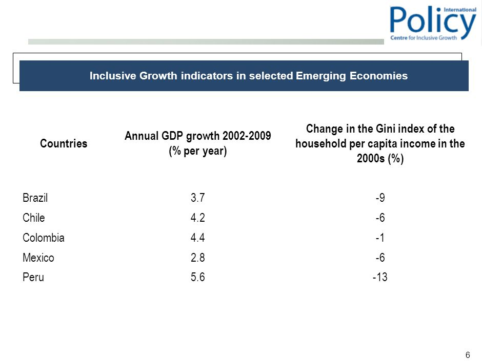 6 Inclusive Growth indicators in selected Emerging Economies Countries Annual GDP growth 2002-2009 (% per year) Change in the Gini index of the household per capita income in the 2000s (%) Brazil3.7-9 Chile4.2-6 Colombia4.4 Mexico2.8-6 Peru5.6-13