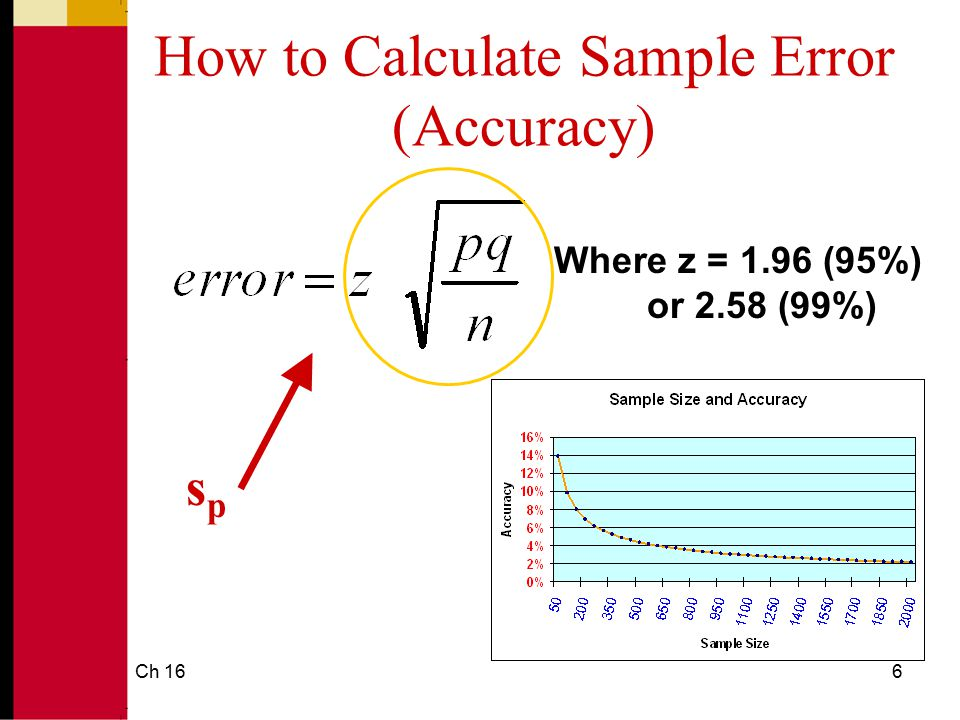 Ch 167 Accuracy Levels for Different Sample Sizes At 95% ( z = 1.96) n p=50%p=70%p=90% 10±31.0% ±28.4% ±18.6% 100 ±9.8% ±9.0% ±5.9% 250 ±6.2% ±5.7% ±3.7% 500 ±4.4% ±4.0% ±2.6% 1,000 ±3.1% ±2.8% ±1.9% The p you found in your sample 1.96 times s p 95% Confidence interval: p ± 1.96 times s p