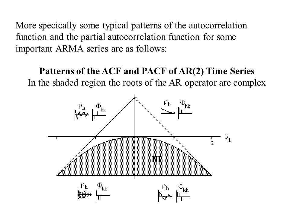 More specically some typical patterns of the autocorrelation function and the partial autocorrelation function for some important ARMA series are as f