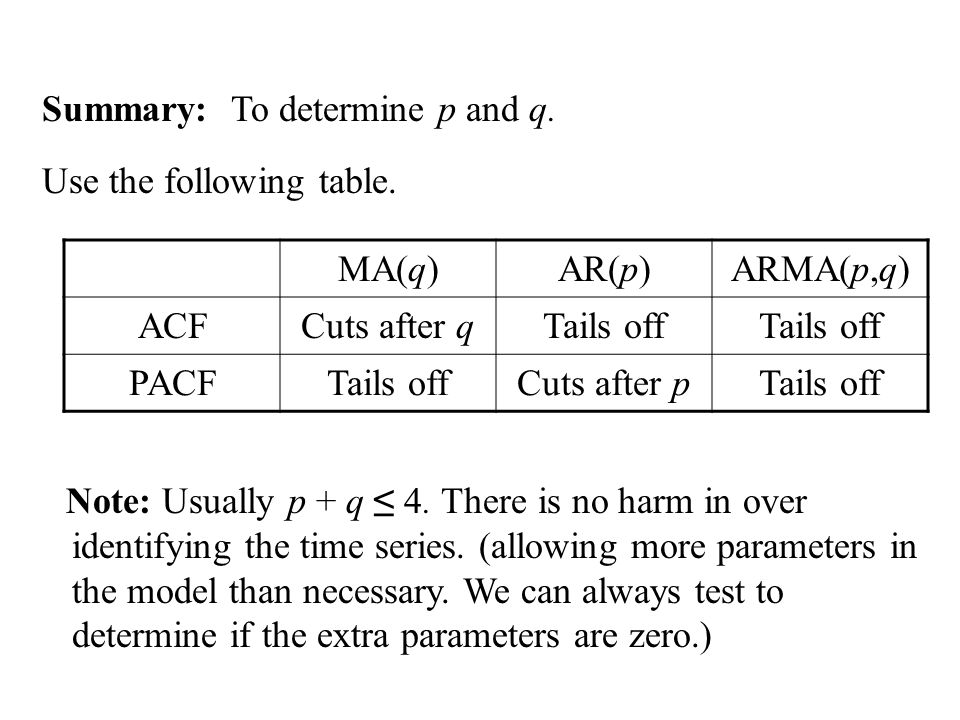 Summary: To determine p and q. Use the following table. MA(q)AR(p)ARMA(p,q) ACFCuts after qTails off PACFTails offCuts after pTails off Note: Usually