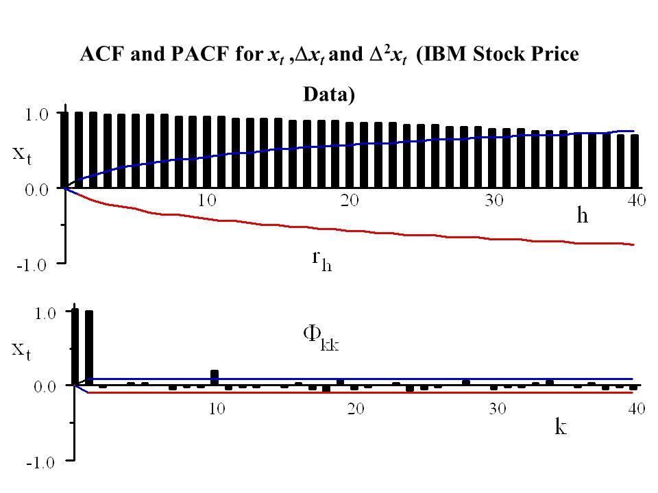 ACF and PACF for x t,  x t and  2 x t (IBM Stock Price Data)