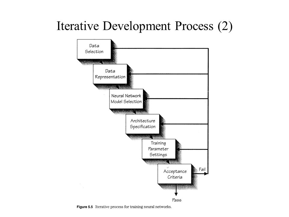 Iterative Development Process (2)