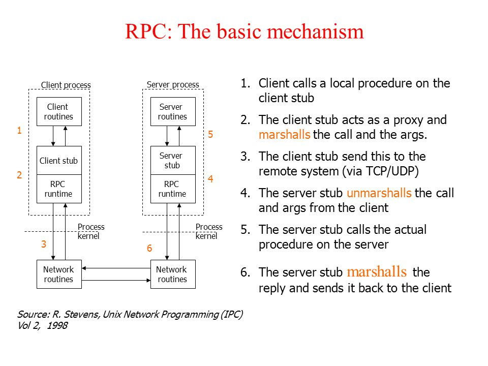 RPC: The basic mechanism Client routines Client stub RPC runtime Network routines Source: R.
