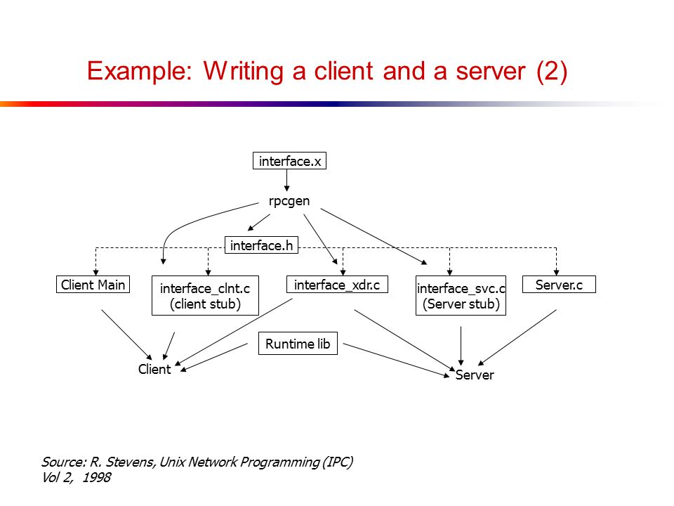 Example: Writing a client and a server (2) interface.x rpcgen interface.h Client Main interface_clnt.c (client stub) interface_xdr.c interface_svc.c (Server stub) Server.c Runtime lib Client Server Source: R.
