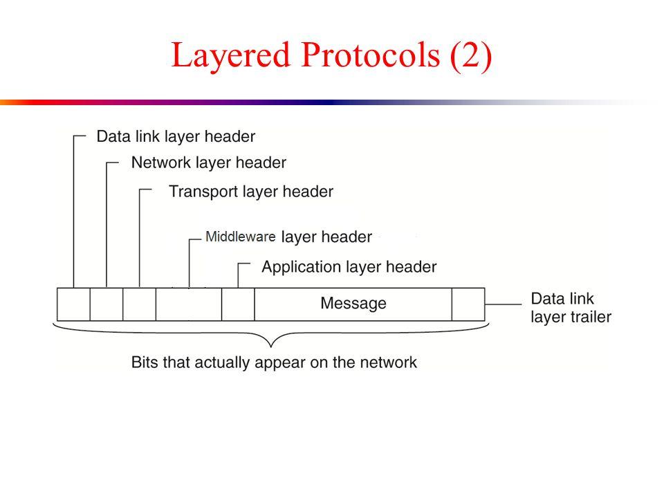 Layered Protocols (2)
