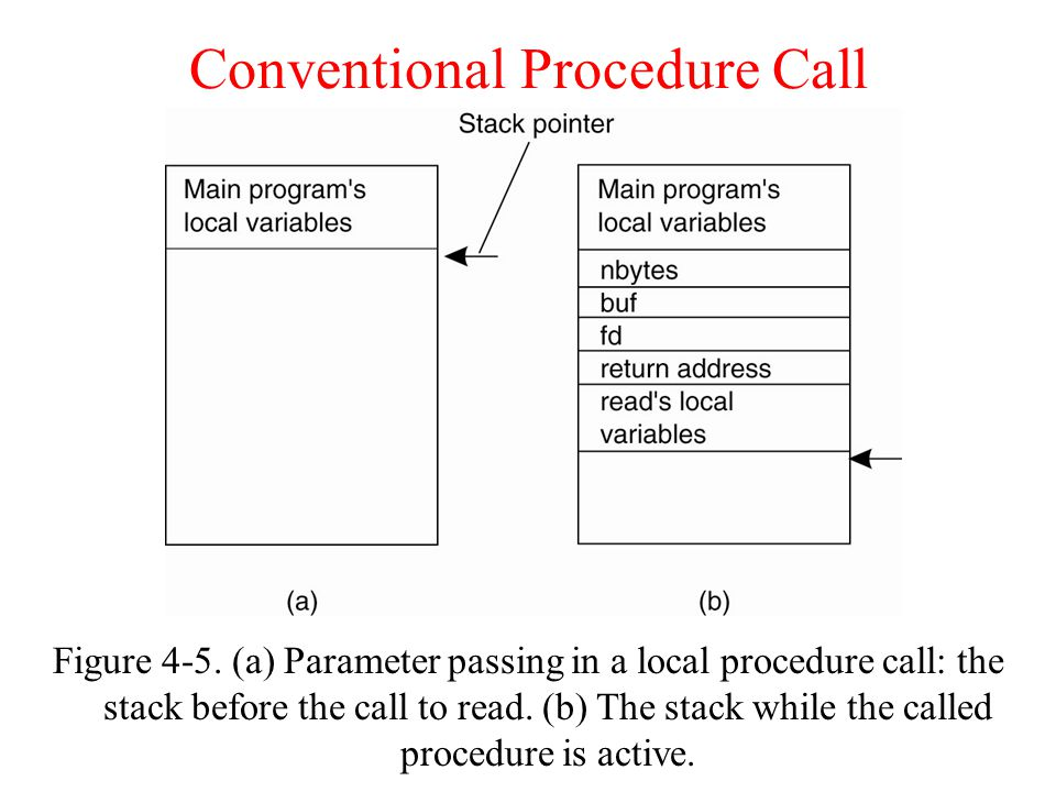Figure 4-5. (a) Parameter passing in a local procedure call: the stack before the call to read.