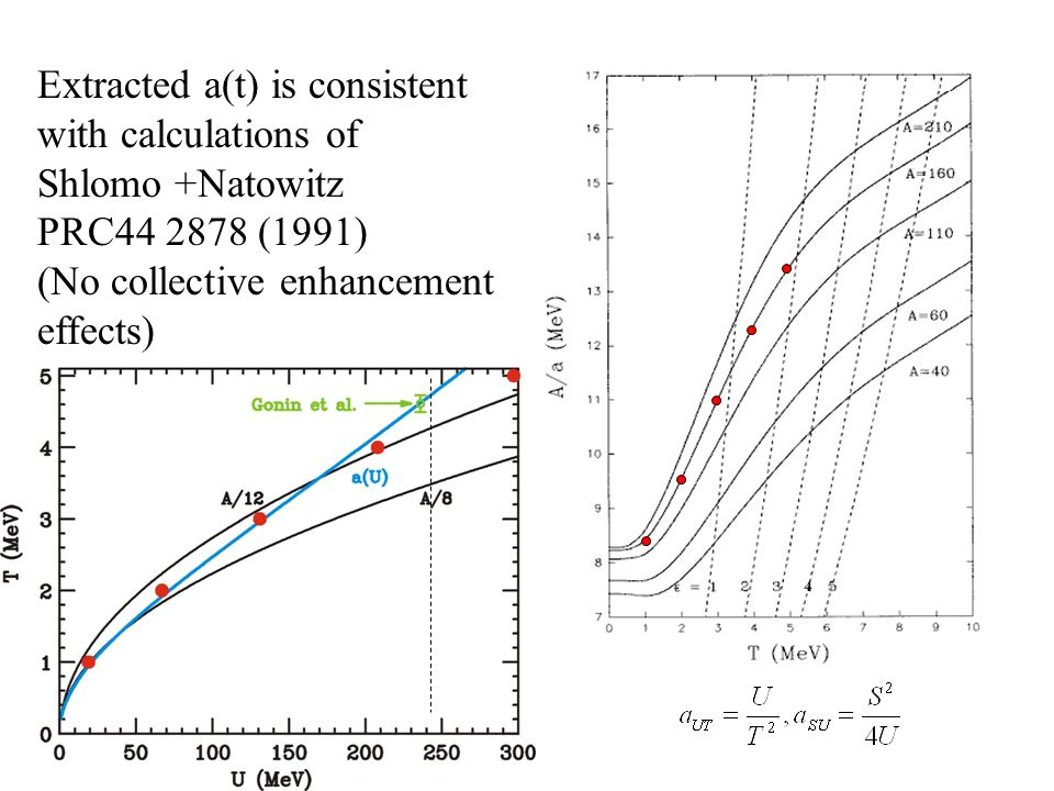 Extracted a(t) is consistent with calculations of Shlomo +Natowitz PRC44 2878 (1991) (No collective enhancement effects)