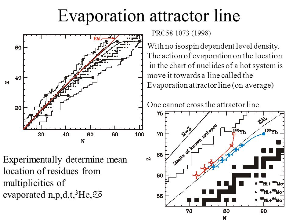 Evaporation attractor line With no isospin dependent level density. The action of evaporation on the location in the chart of nuclides of a hot system