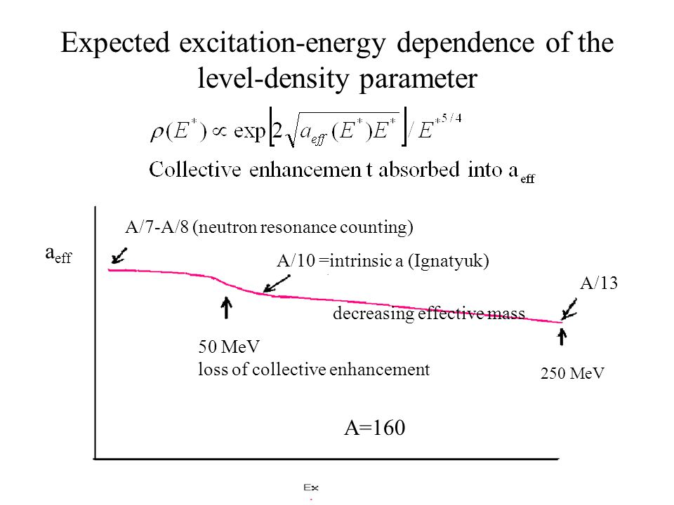 Effect of isospin-dependent level density The average location of the residues can cross the attractor line.