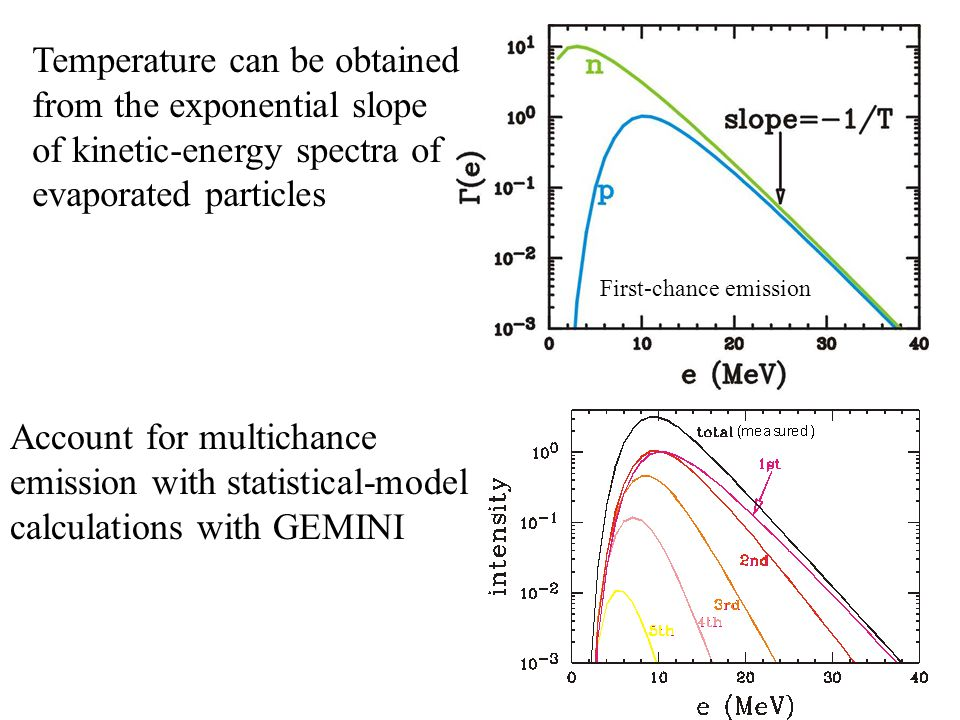 Temperature can be obtained from the exponential slope of kinetic-energy spectra of evaporated particles First-chance emission Account for multichance