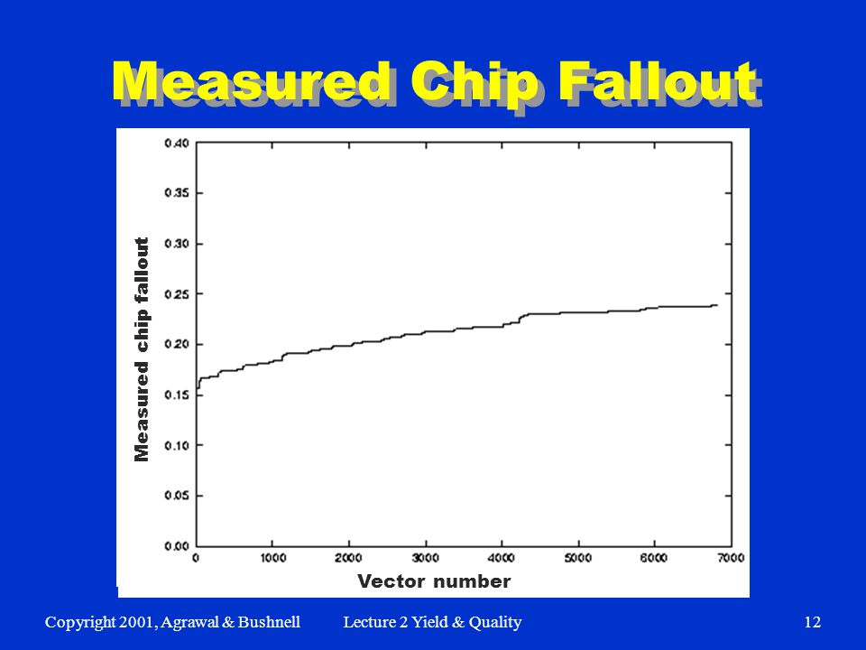 Copyright 2001, Agrawal & BushnellLecture 2 Yield & Quality12 Measured Chip Fallout Vector number Measured chip fallout