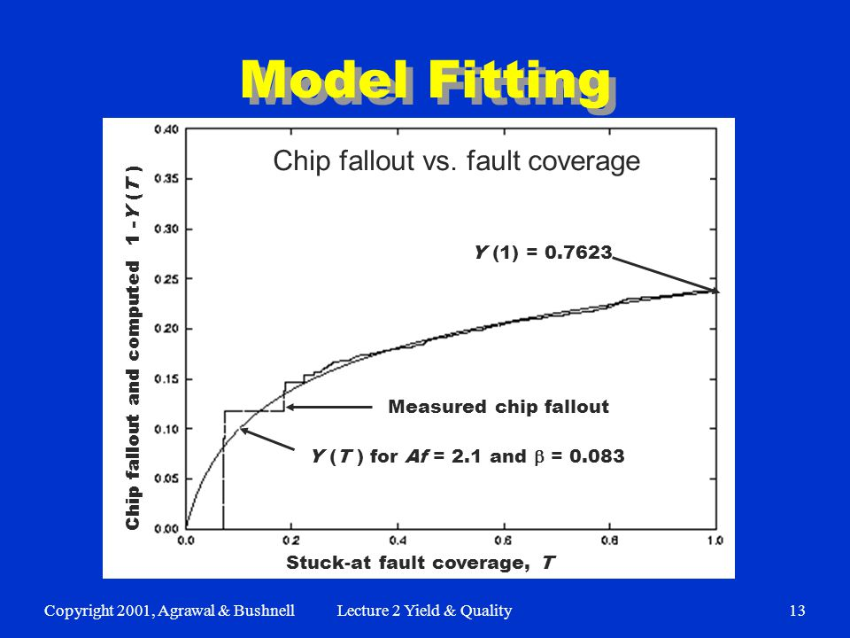 Copyright 2001, Agrawal & BushnellLecture 2 Yield & Quality13 Model Fitting Y (T ) for Af = 2.1 and  = 0.083 Measured chip fallout Y (1) = 0.7623 Chip fallout and computed 1 -Y (T ) Stuck-at fault coverage, T Chip fallout vs.