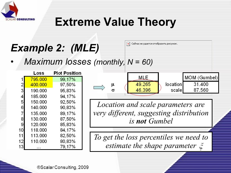 Extreme Value Theory Example 2: (MLE) Maximum losses (monthly, N = 60) ®Scalar Consulting, 2009 To get the loss percentiles we need to estimate the sh